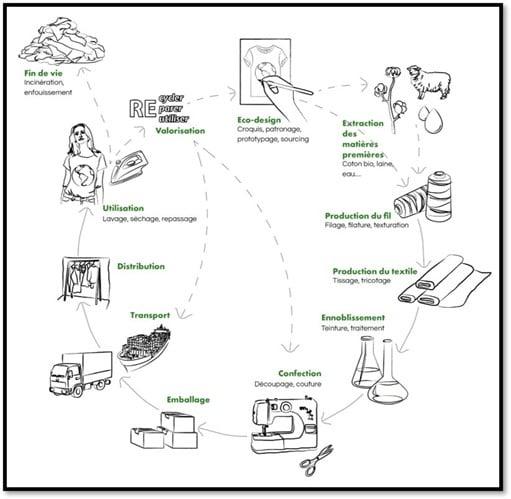 Analyse Cycle de Vie Footbridge